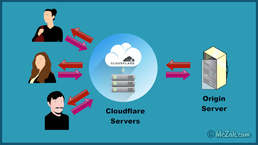 Cloudflare Content Delivery Network Illustration